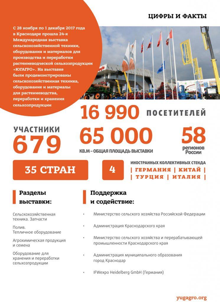 Итоги выставки ЮГАГРО