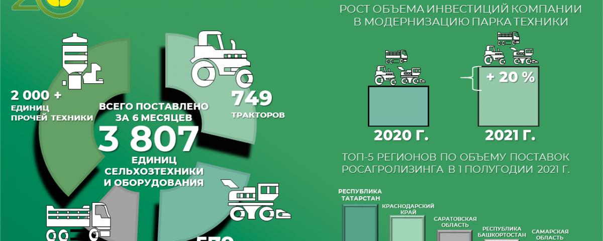 Росагролизинг подвел итоги работы за первое полугодие 2021 года